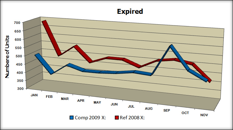 Expired YTD - '09 vs. '08