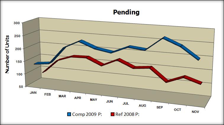 YTD Pending - '09 vs. '08