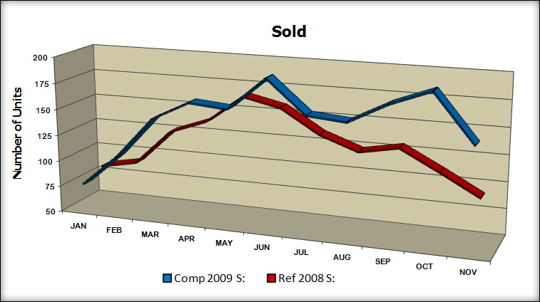 Sold YTD - '09 vs. '08