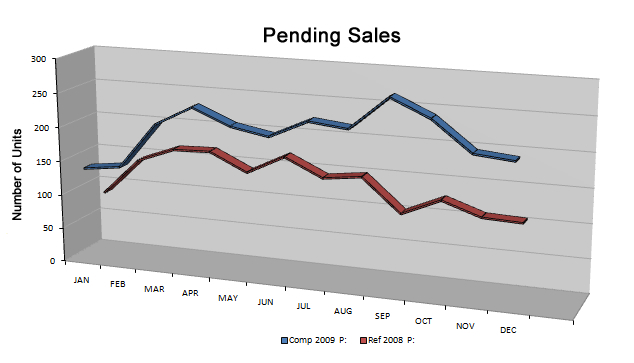 Destin Florida Real Estate Pending Sales 2009 vs. 2008