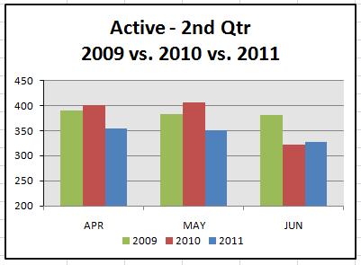 destin-fl-real-estate-market-statistics-2nd-quarter-2011-active