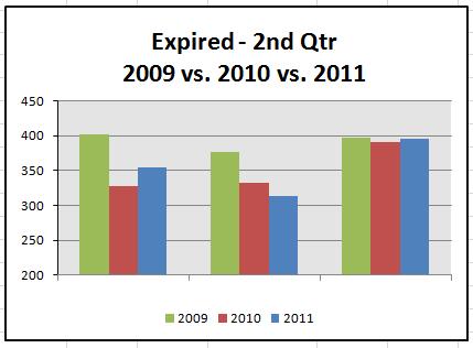 destin-fl-real-estate-market-statistics-2nd-quarter-2011-expired