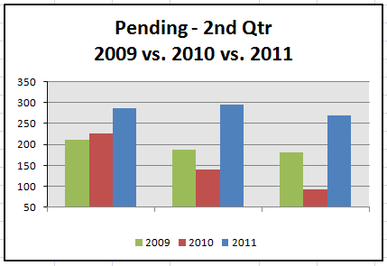 destin-fl-real-estate-market-statistics-2nd-quarter-2011-pending