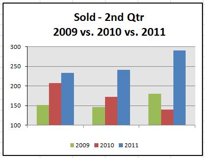 destin-fl-real-estate-market-statistics-2nd-quarter-2011-sold