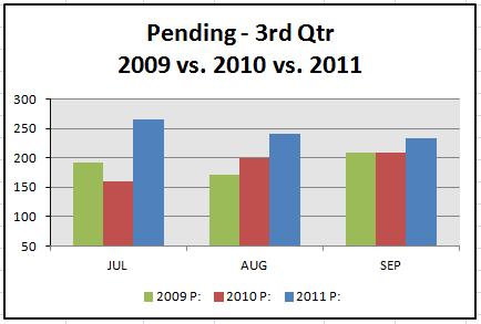 pending-3rd-qtr-stats
