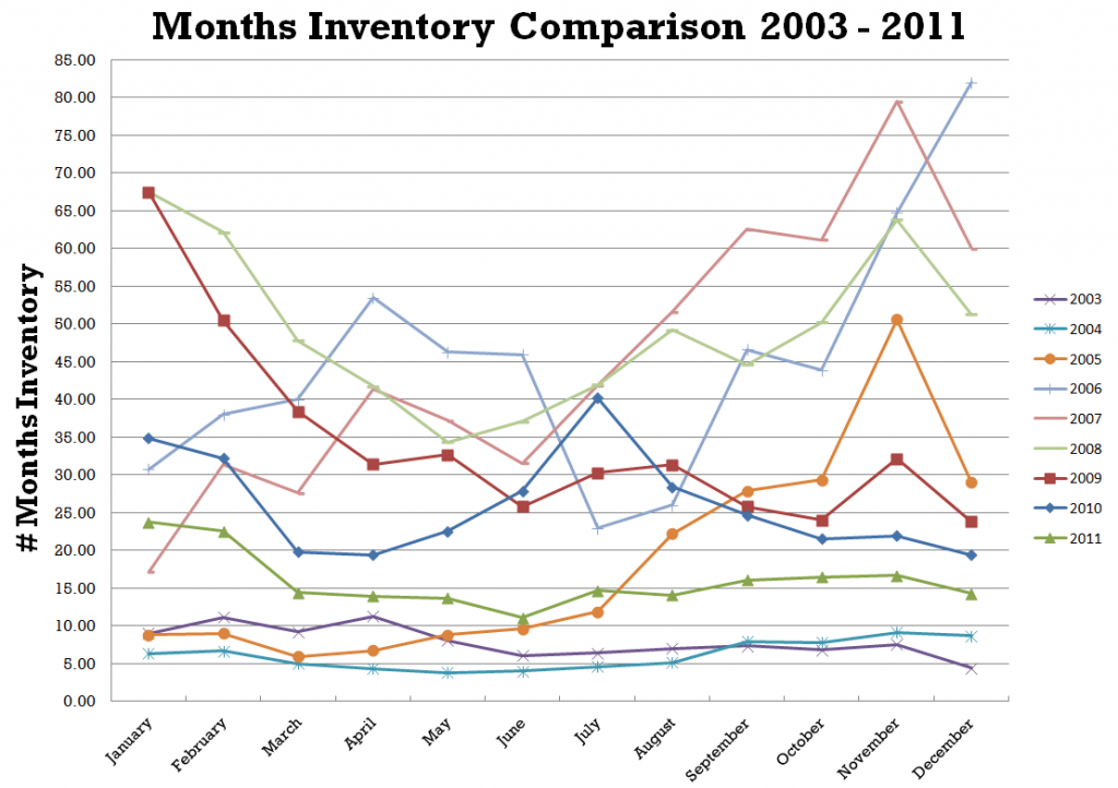 Inventory comparison 2003 - 2011 30A to Destin FL