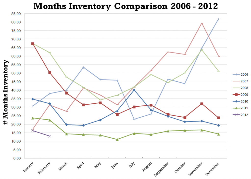 inventory down sales up 30a to destin fl