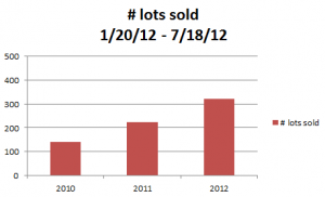 30A Lots Sold in past 6 months