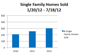 30A Single Family Homes Sold in 6 months