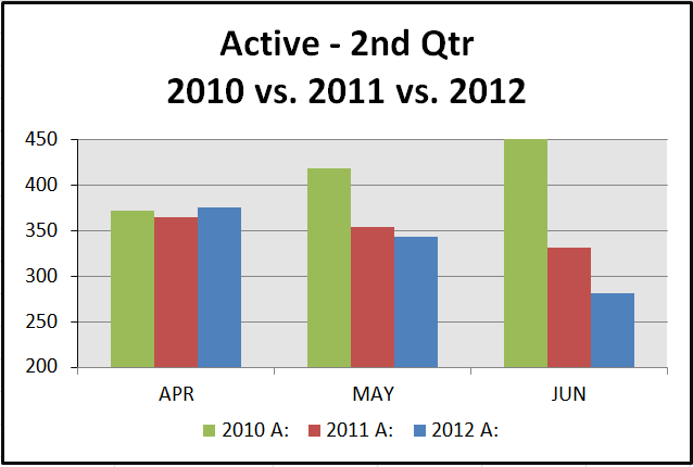 active 2nd qtr 2012 2nd Quarter Stats   30A to Destin FL