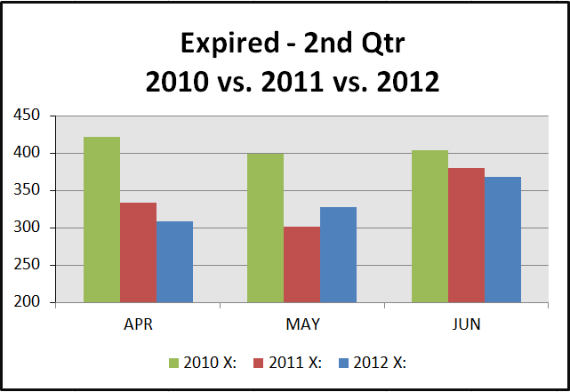 expired 2nd qtr 2012 2nd Quarter Stats   30A to Destin FL