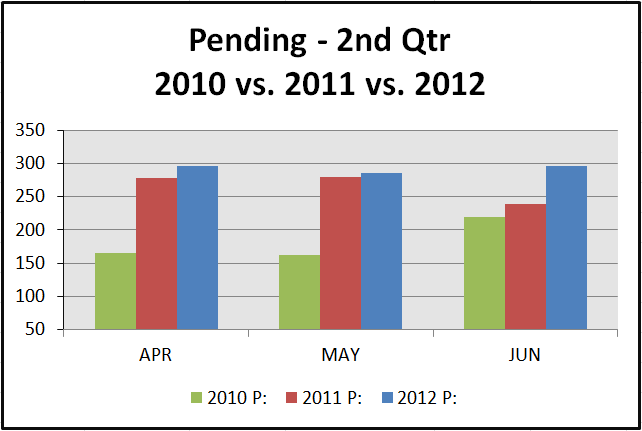pending 2nd qtr 2012 2nd Quarter Stats   30A to Destin FL