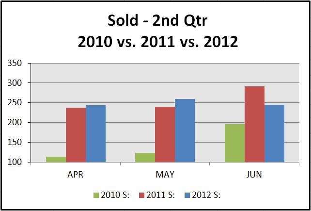 sold 2nd qtr 2012 2nd Quarter Stats   30A to Destin FL