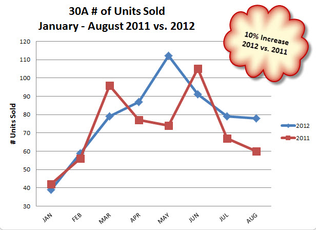 30A # units sold Jan - Aug 2011 vs. 2012