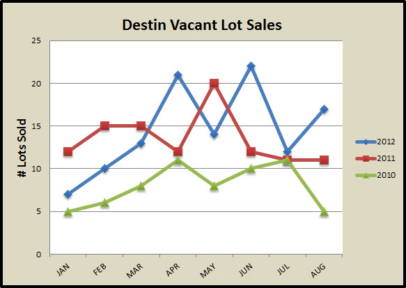 Destin # lot Sales