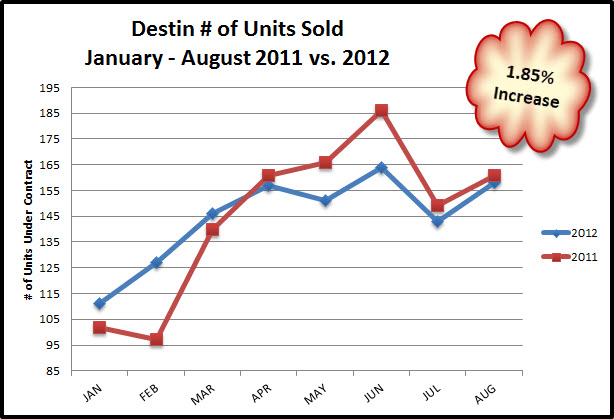 Destin # units sold Jan - Aug 2012 vs. 2011