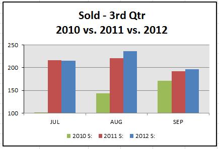 30A to Destin FL Real Estate Sold