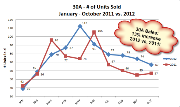 30A Number of Units Sold, 2012 vs. 2011